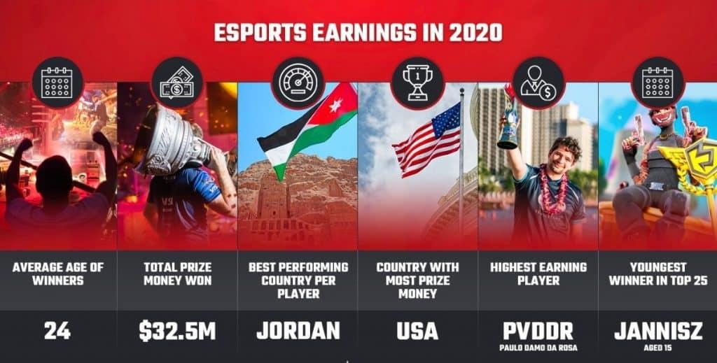 top professional teams salaries