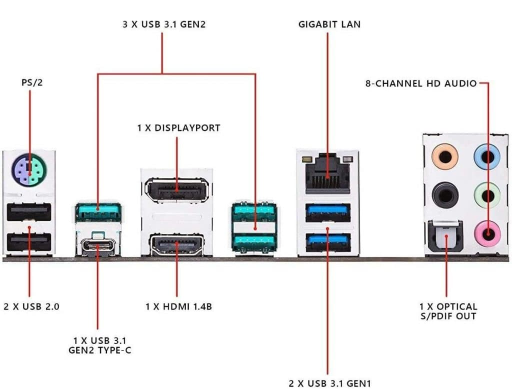 ASUS Prime Z390-A Ports